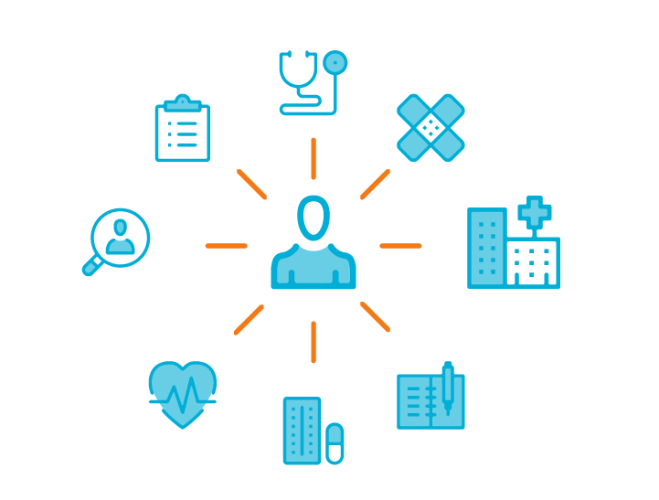 Graphic illustrating how our Self Care Decisions self-triage tools and online medical advice platforms help you connect your care to your patients