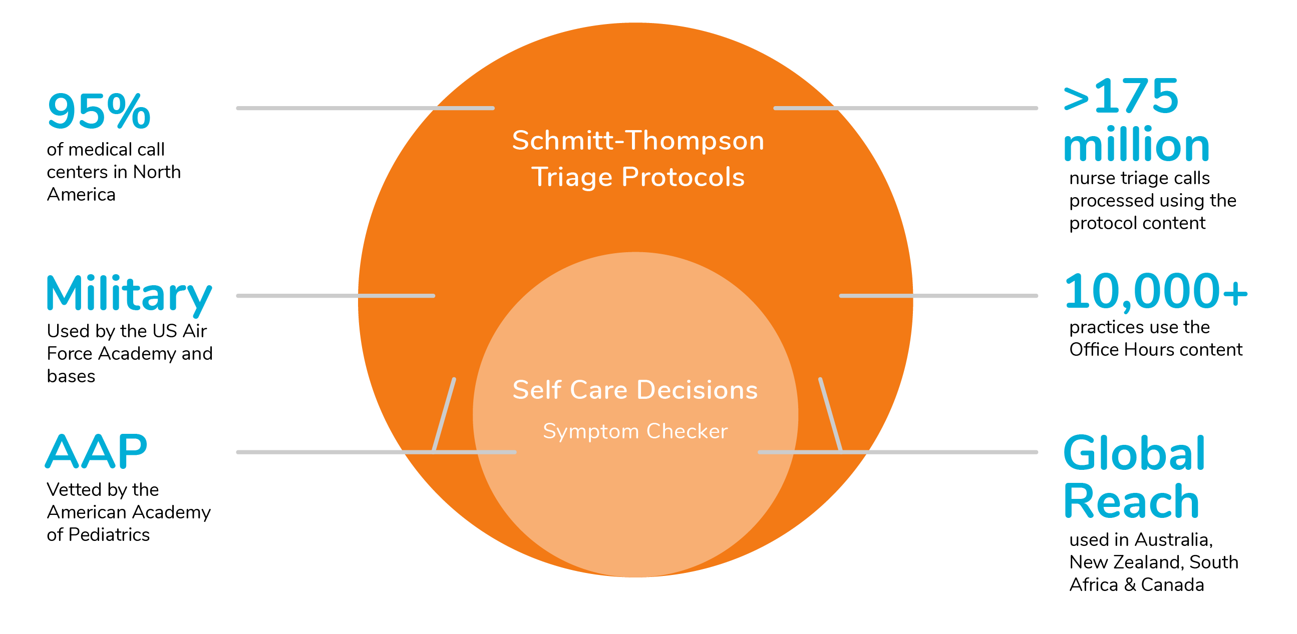 Graphic illustrating how Barton Schmitt triage protocols and our medical symptom checker are used around the world