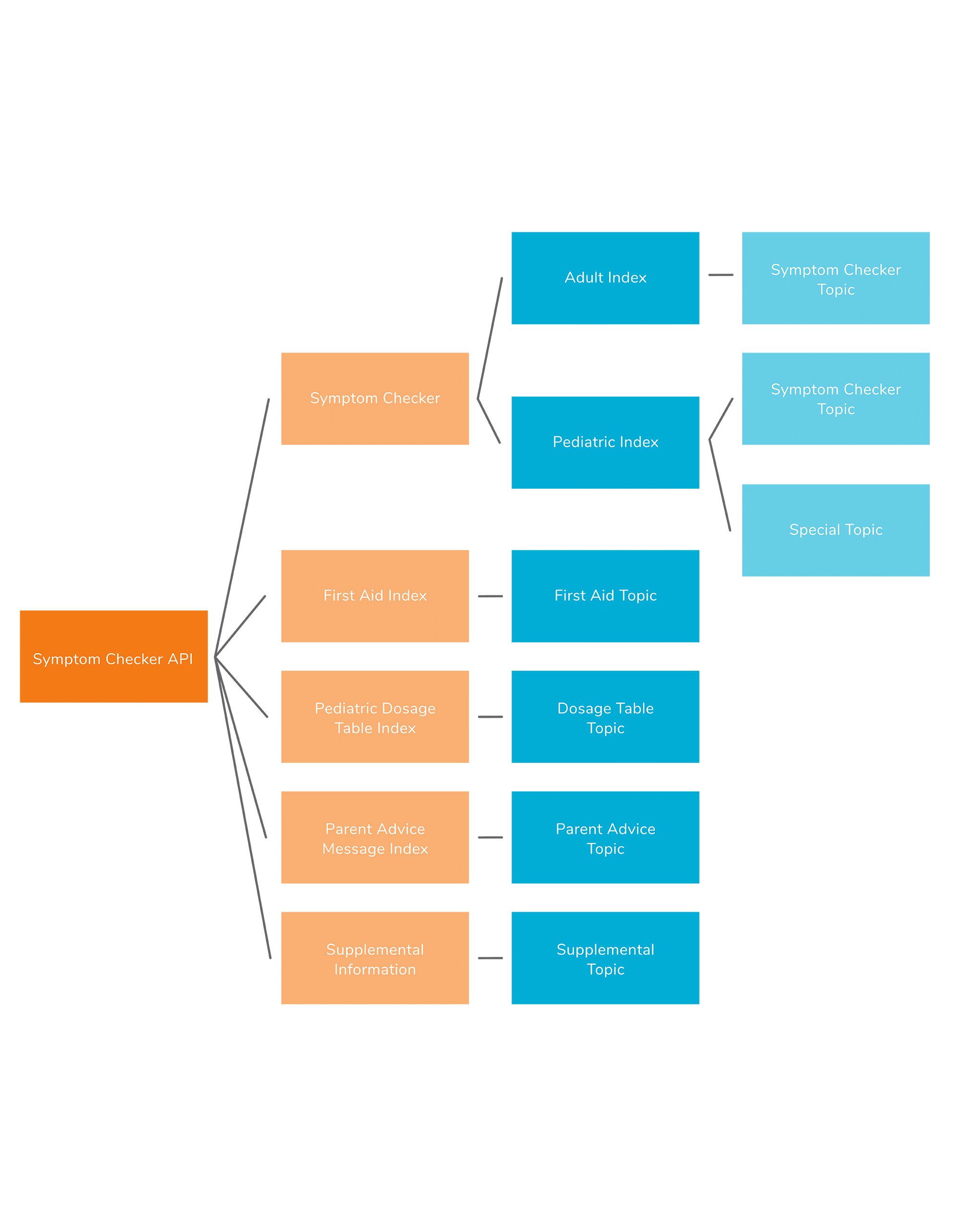 Infographic depicting the workflow of the Symptom Checker API and self-care apps