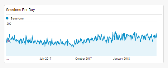 Chart showing sessions per day of users of our Symptom Checker in a Texas healthcare orgainzation